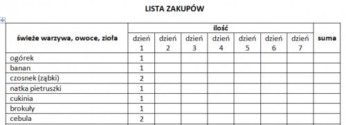 Lista zakupów – przykład1